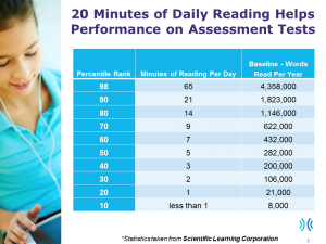 20 Minutes Daily Reading Performance Chart