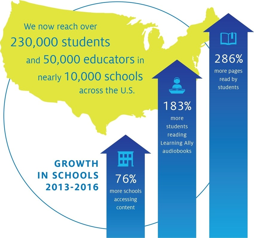 Learning Ally growth infographic